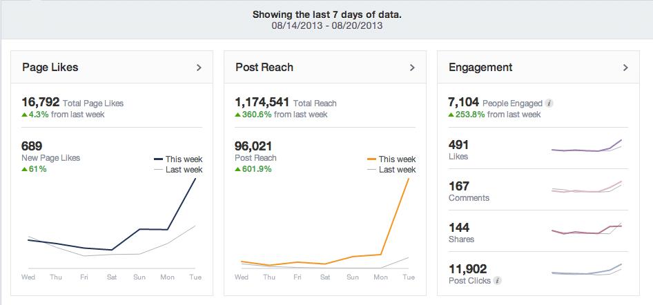 Statistiques Reach