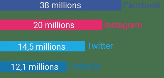 Facebook : 38 millions d'utilisateurs actifs Instagram : 20 millions d'utilisateurs actifs Twitter : 14,5 millions d'utilisateurs actifs LinkedIn : 12,1 millions d'utilisateurs actifs