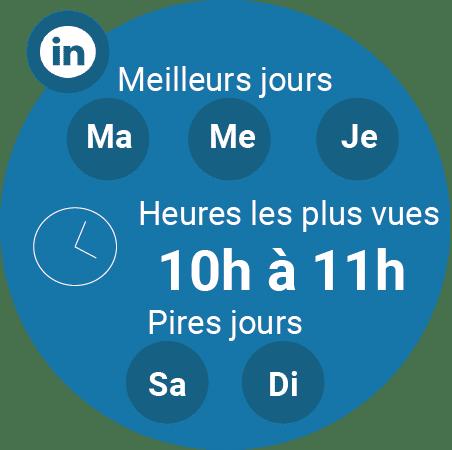 LinkedIn : Meilleurs jours : Mardi/ Mercredi et jeudi  Pires jours : Samedi et dimanche  Meilleures heures : 10h à 11h  A savoir : LinkedIn est un réseau plutôt dédié à l'univers professionnel c'est donc pour ça qu'il est important de ne pas publier les week-ends ou les heures