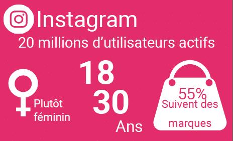 Instagram : Plus féminin Tranche d'âge de 18 à 30 ans 53 % des utilisateurs suivent des marques.