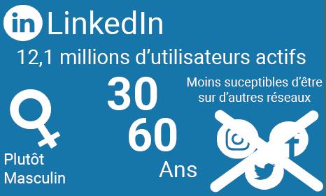 LinkedIn : Plus masculin Tranche d'âge de 30 à 60 ans Les utilisateurs de LinkedIn sont légèrement moins susceptibles d'utiliser d'autres réseaux sociaux.